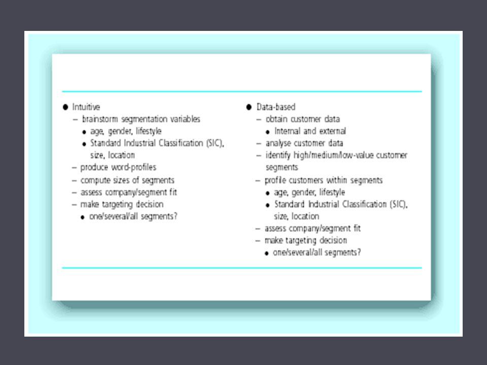 Proses segmentasi pasar  Identifikasi jenis bisnis  Identifikasi variabel-variabel terkait  Analisa pasar dengan variabel diatas  Manaksir nilai segmen pasar  Memilih pasar target untuk dilayani