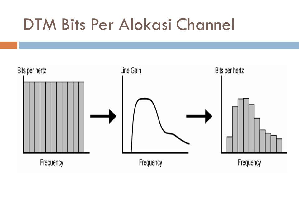 DTM Bits Per Alokasi Channel