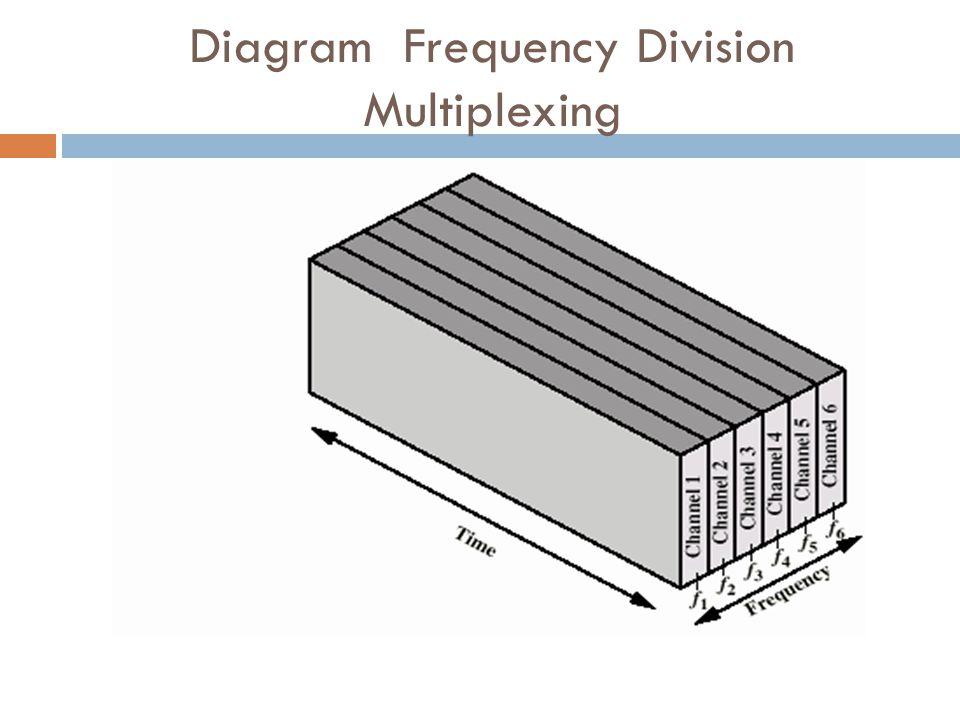 Performance Output kecepatan data lebih buruk kecepatan data aggregate Dimungkinkan karena masalah selama peak periods – Buffer inputs – Menjaga ukuran buffer ke minimum sampai mengurangi delay