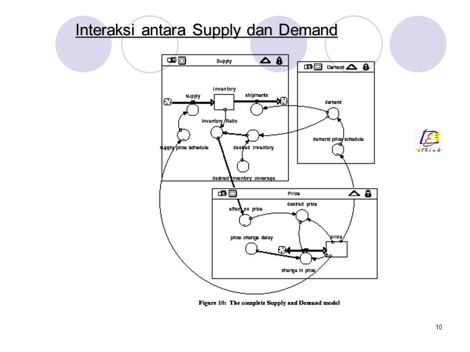 9 Pendekatan Sistem Dinamik untuk Supply dan Demand Supply Masukan supply mewakili total produksi barang ke inventory. Aliran shipments sama dengan de