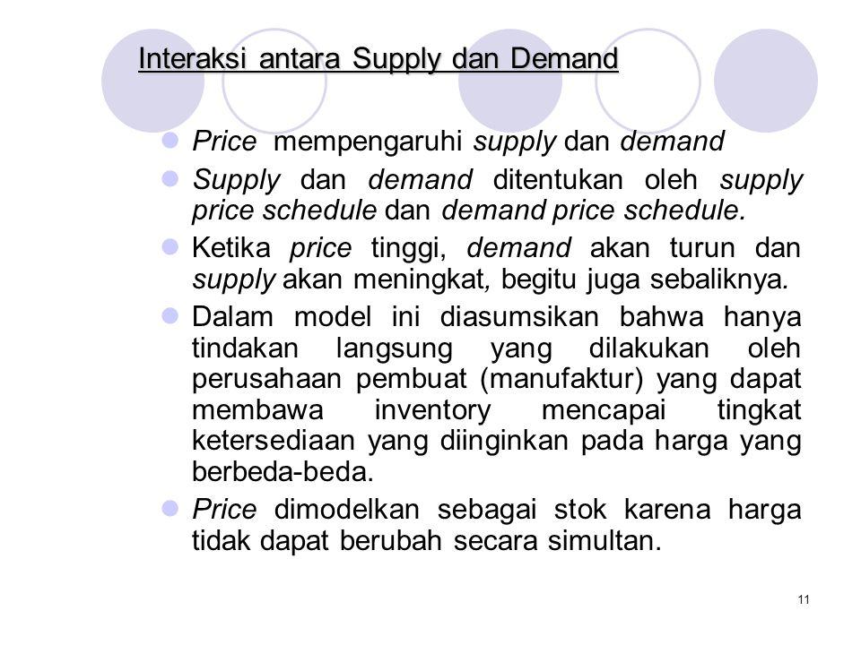 10 Interaksi antara Supply dan Demand