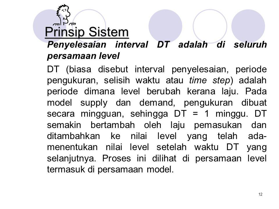 11 Interaksi antara Supply dan Demand Price mempengaruhi supply dan demand Supply dan demand ditentukan oleh supply price schedule dan demand price sc