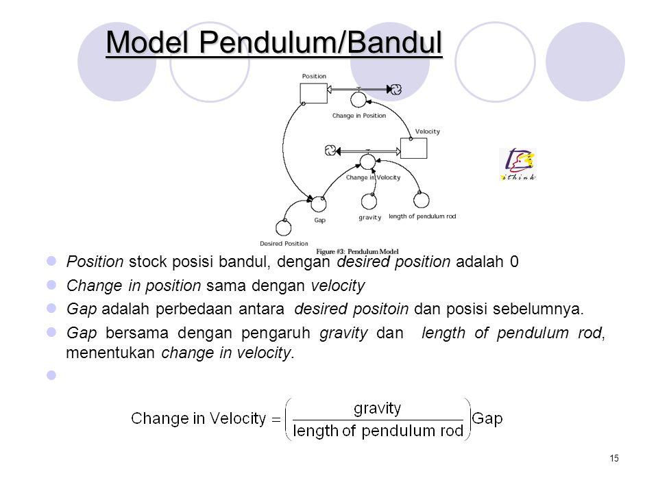 14 Model Pendulum/Bandul Pada pelajaran fiska di sekolah biasanya dpelajari sistem bandul sederhana, terdiri dari bola bandul yang dihubungkan dengan