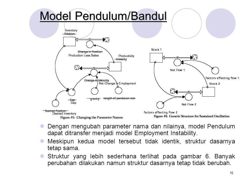 15 Model Pendulum/Bandul Position stock posisi bandul, dengan desired position adalah 0 Change in position sama dengan velocity Gap adalah perbedaan a