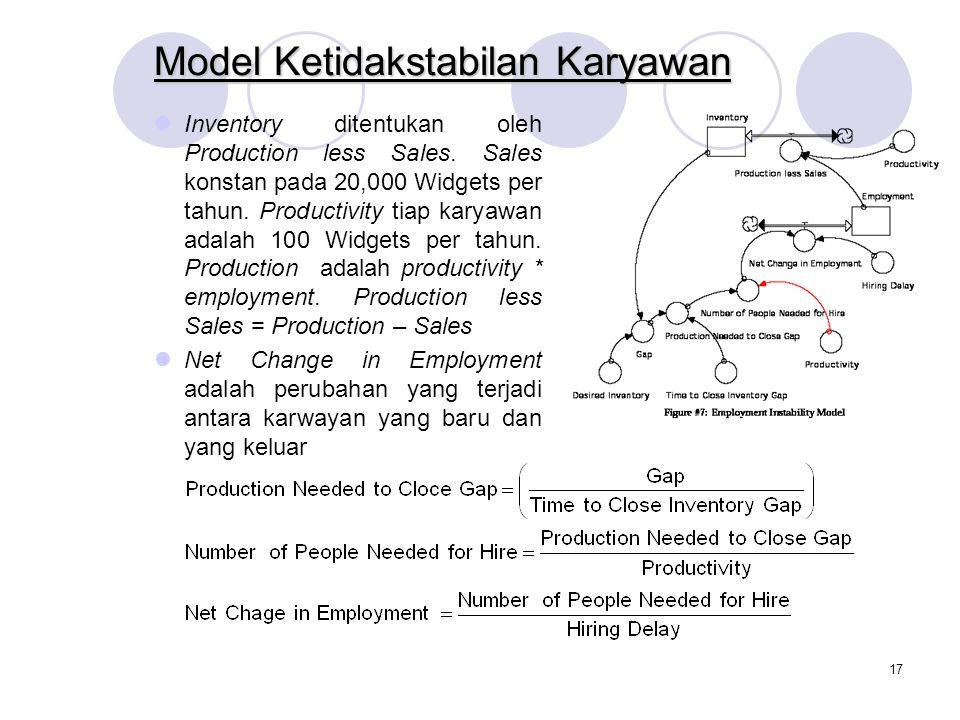 16 Model Pendulum/Bandul Dengan mengubah parameter nama dan nilainya, model Pendulum dapat ditransfer menjadi model Employment Instability. Meskipun k
