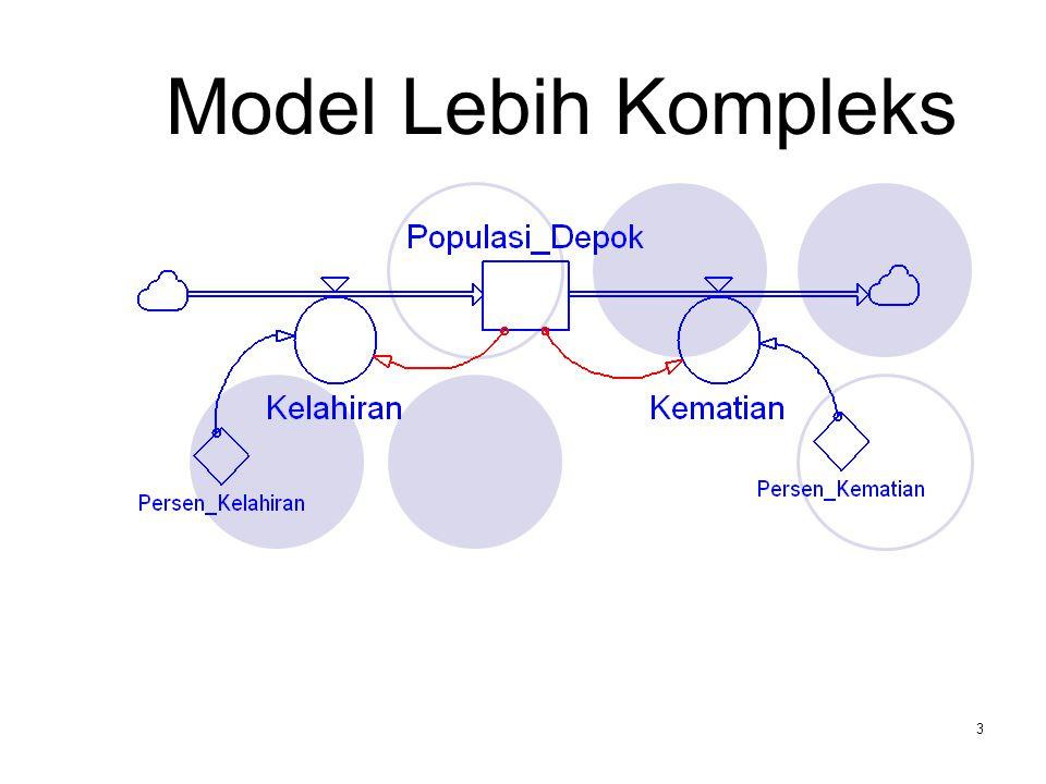 2 Daftar Isi Pengantar Perkuliahan3 Bab 1 Pengantar Sistem Dinamik7 Bab 2 Feedback Loop65 Bab 3 Model Lebih Kompleks163 Bab 4 Modeling Exercise180 Bab
