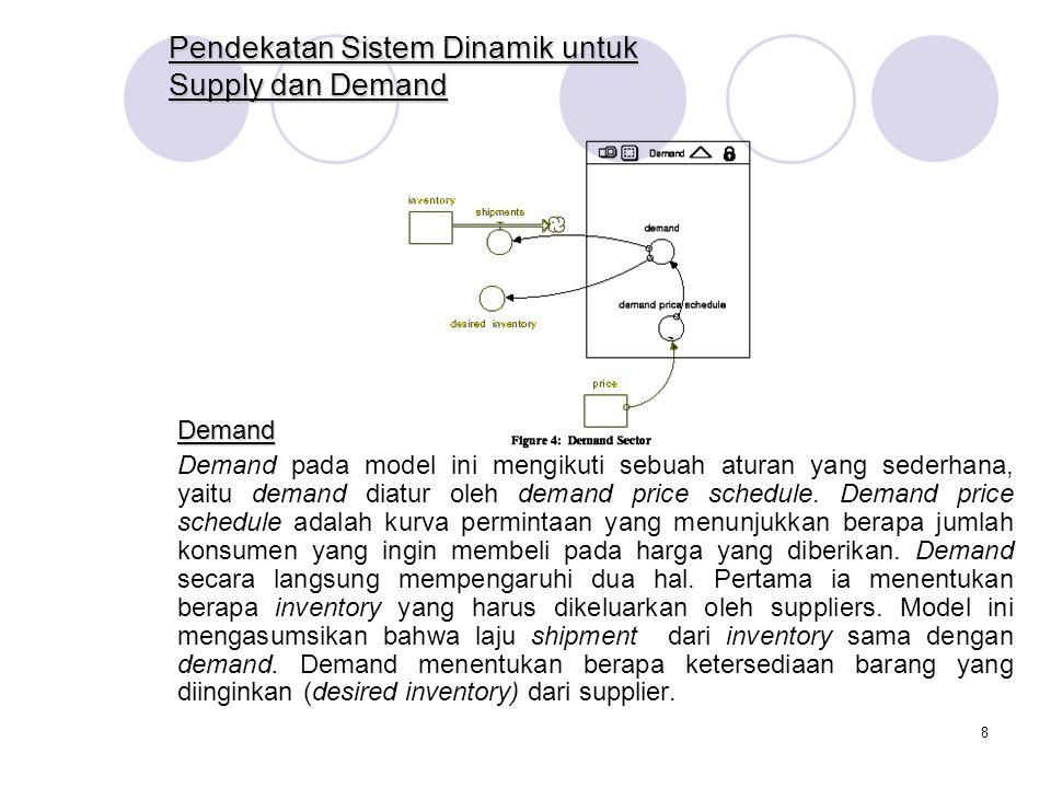 8 Pendekatan Sistem Dinamik untuk Supply dan Demand Demand Demand pada model ini mengikuti sebuah aturan yang sederhana, yaitu demand diatur oleh demand price schedule.
