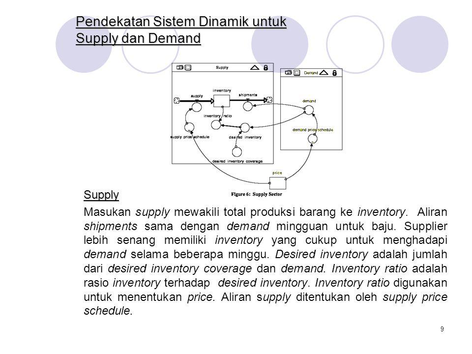 9 Pendekatan Sistem Dinamik untuk Supply dan Demand Supply Masukan supply mewakili total produksi barang ke inventory.