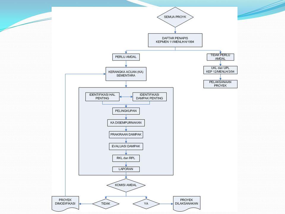 Penapisan Bertujuan memilah proyek pembangunan yang perlu AMDAL dan tidak Metode penapisan Dengan uraian Dengan daftar positif  cenderung lebih mudah Langkah penapisan Satu tahap ( dengan daftar positif) Dua tahap