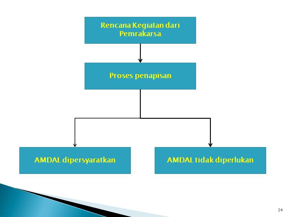 24 AMDAL dipersyaratkan Proses penapisan Rencana Kegiatan dari Pemrakarsa AMDAL tidak diperlukan