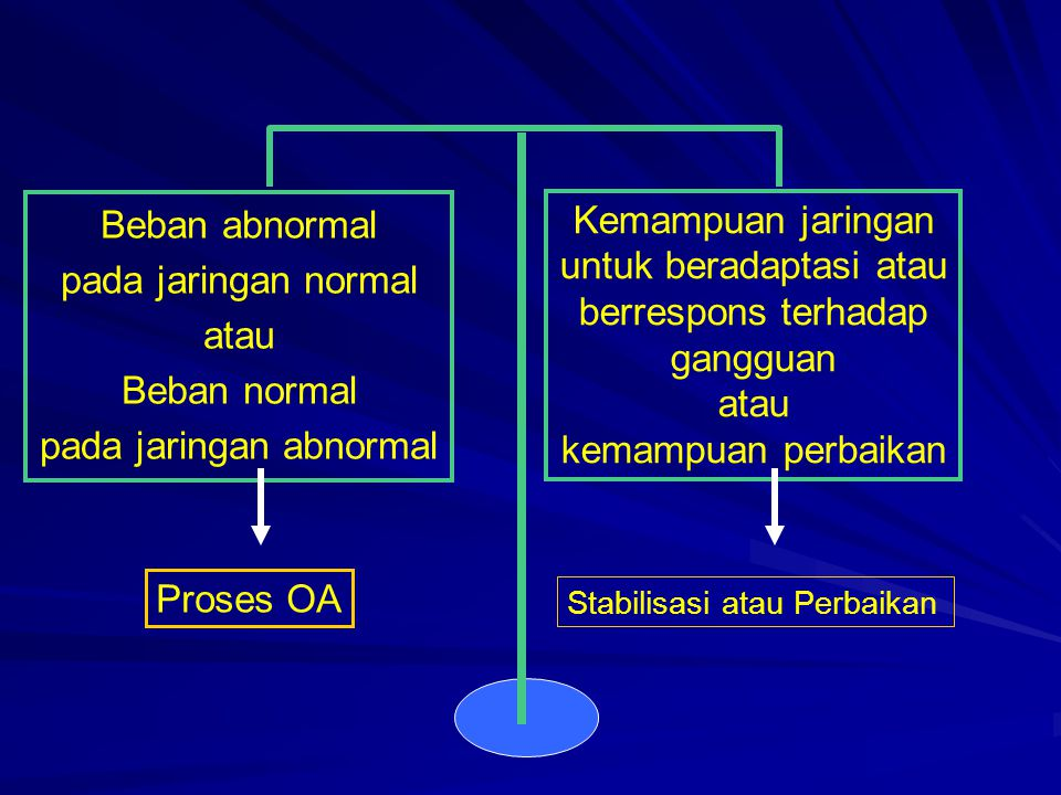 KONSEP DEGENERATIF Injuri pada rawan sendi  perbaikan Lama dipakai dan haus Perbaikan tidak adekuat (Ketidak seim bangan antara sintesis dan degradasi) bangan antara sintesis dan degradasi) Manifestasi klinik Manifestasi klinik ≠ Kelainan radiologis Sumber nyeri multipel Keterlibatan struktur ekstraartikuler pada proses OA Analgesik sederhana  Nyeri  Non farmakologis  perbaikan klinis