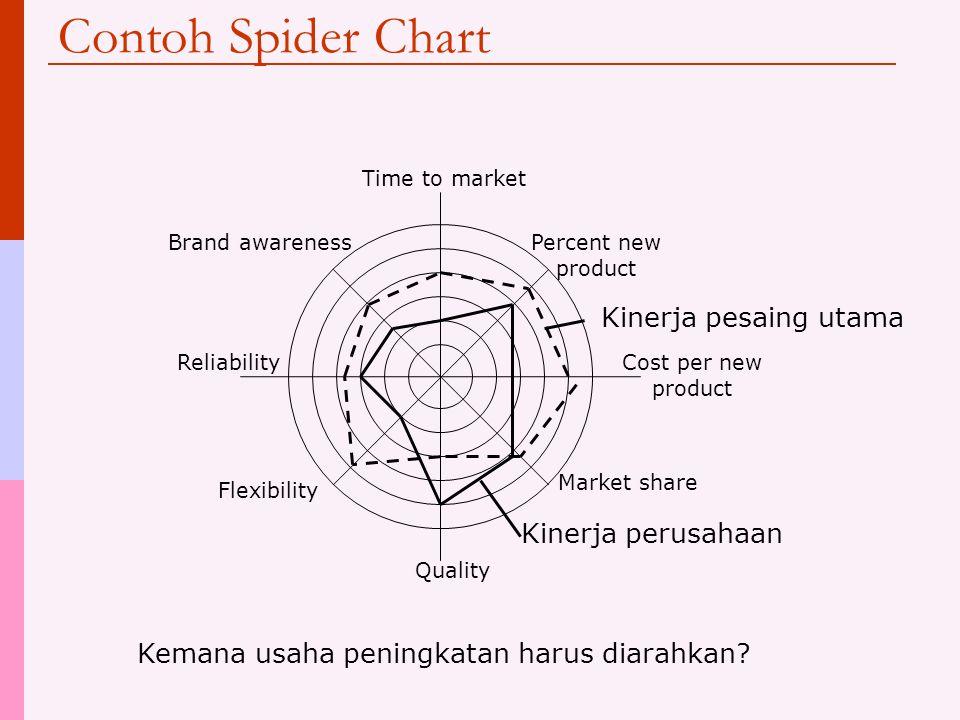 Spider Chart  Sebuah tool untuk membandingkan tingkat kinerja sebuah organisasi dengan organisasi lain  Hasil self assessment dapat diinterpretasikan dalam kaitannya dengan perusahaan lain, misalnya: kompetitor Memberi gambaran seberapa baik kita dibanding kompetitor  Input: analisis pasar, statistik industri, dll