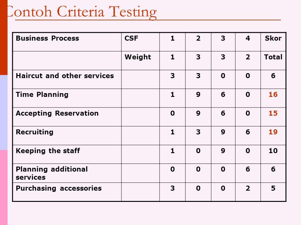 Procedure Criteria Testing  Tempatkan CSF (3-5) pada bagian atas matrix Jika perlu berikan bobot yang berbeda untuk menunjukkan derajat kepentingan (