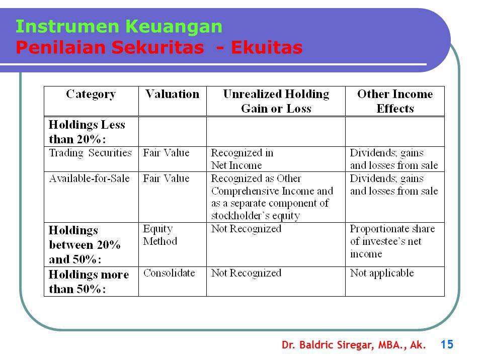 Dr. Baldric Siregar, MBA., Ak. 15 Instrumen Keuangan Penilaian Sekuritas - Ekuitas