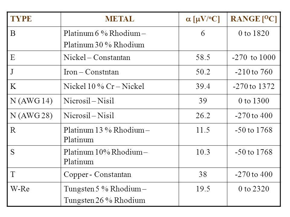 TYPEMETAL  [  V/ o C] RANGE [ O C] BPlatinum 6 % Rhodium – Platinum 30 % Rhodium 60 to 1820 ENickel – Constantan58.5-270 to 1000 JIron – Constntan50.2-210 to 760 KNickel 10 % Cr – Nickel39.4-270 to 1372 N (AWG 14)Nicrosil – Nisil390 to 1300 N (AWG 28)Nicrosil – Nisil26.2-270 to 400 RPlatinum 13 % Rhodium – Platinum 11.5-50 to 1768 SPlatinum 10% Rhodium – Platinum 10.3-50 to 1768 TCopper - Constantan38-270 to 400 W-ReTungsten 5 % Rhodium – Tungsten 26 % Rhodium 19.50 to 2320