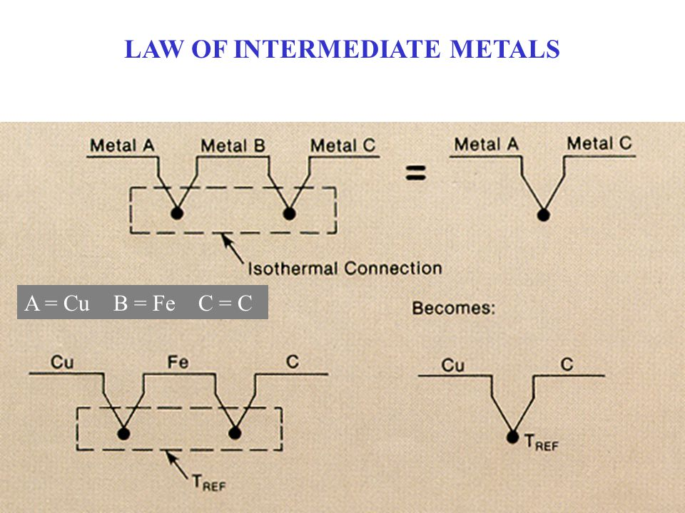 LAW OF INTERMEDIATE METALS A = Cu B = Fe C = C