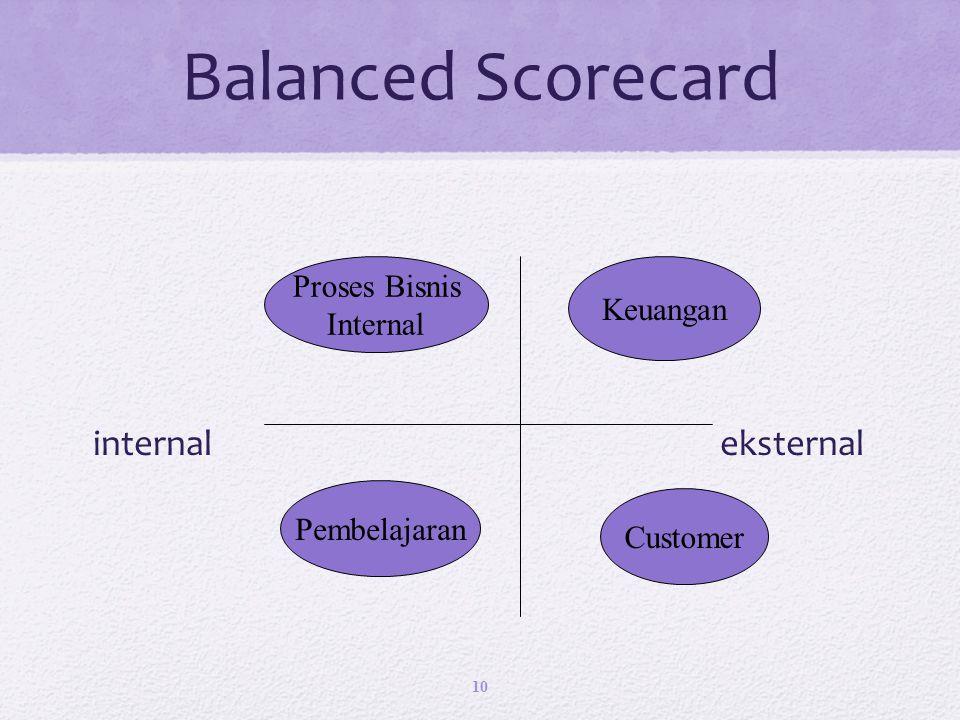 Balanced Scorecard internal eksternal 10 Pembelajaran Customer Proses Bisnis Internal Keuangan