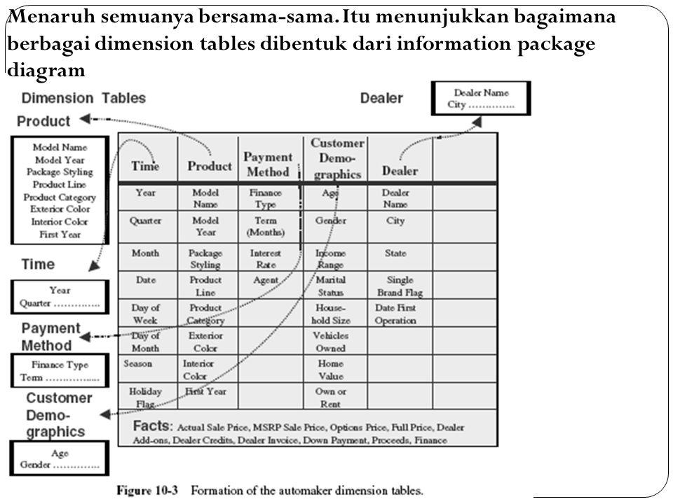 Menaruh semuanya bersama-sama. Itu menunjukkan bagaimana berbagai dimension tables dibentuk dari information package diagram