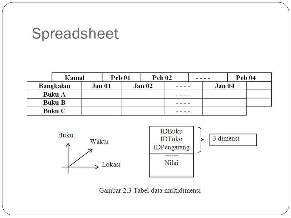 E-R Modeling Vs Dimensional Modeling Kita telah familiar dengan data modeling untuk operasional atau OLTP sistem.
