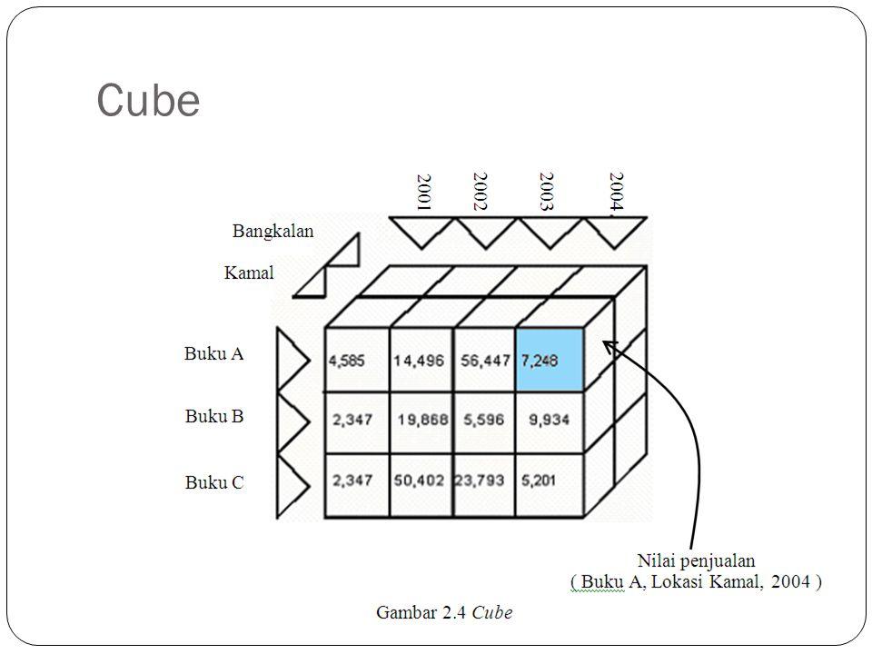 Keuntungan & Kerugian Snowflake Keuntungan menggunakan model Snowflake Pemakain space yang lebih sedikit Update dan maintenance yang lebih mudah Kerugian menggunakan model ini yaitu : Model lebih komplek dan rumit Proses query lebih lambat Performance yang kurang bagus