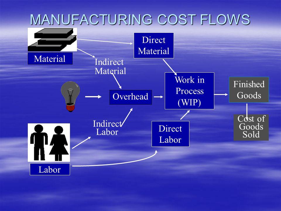 Delapan tipe ayat jurnal akuntansi :  Pembelian bahan baku  Pengakuan biaya tenaga kerja pabrik  Pengakuan biaya overhead pabrik  Penggunaan bahan baku  Distribusi beban gaji tenaga kerja  Pembebanan estimasi biaya overhead  Penyelesaian pesanan  Penjualan produk