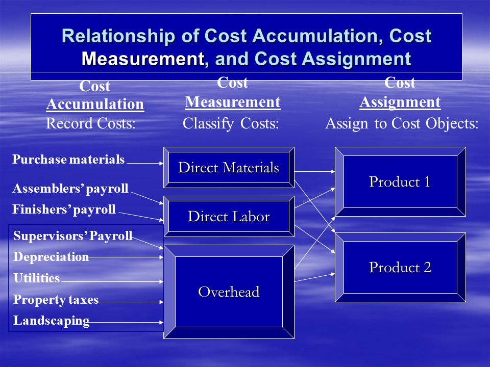 MANUFACTURING COST FLOWS MATERIAL Inv XX LABOR COST XX F O H Control XX W I P XX XX XX XX XX XX FINISH Goods Inv XXXX Cost of GS X X XX XX XX XX F O H