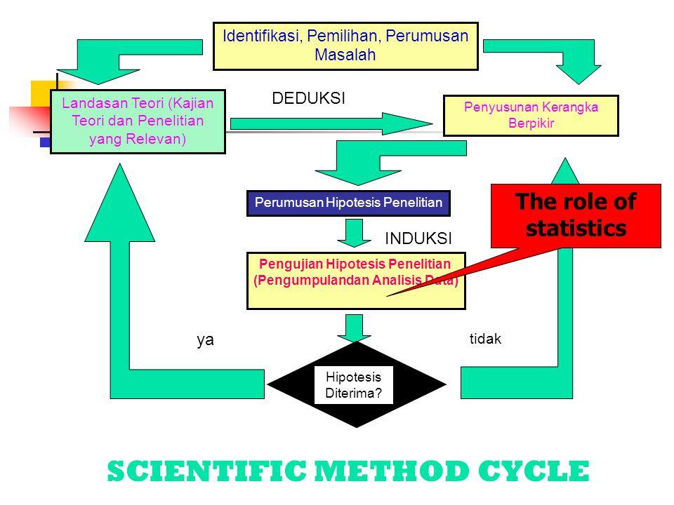 Identifikasi, Pemilihan, Perumusan Masalah Landasan Teori (Kajian Teori dan Penelitian yang Relevan) Penyusunan Kerangka Berpikir Perumusan Hipotesis