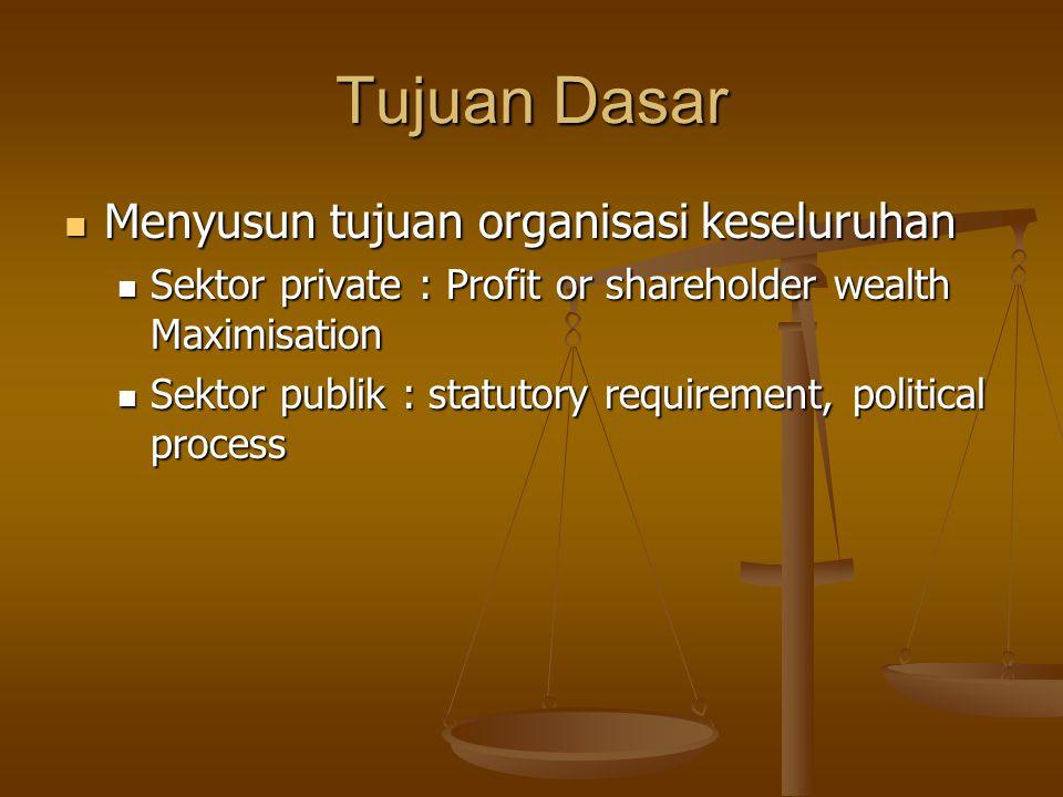 Tujuan Dasar Menyusun tujuan organisasi keseluruhan Menyusun tujuan organisasi keseluruhan Sektor private : Profit or shareholder wealth Maximisation