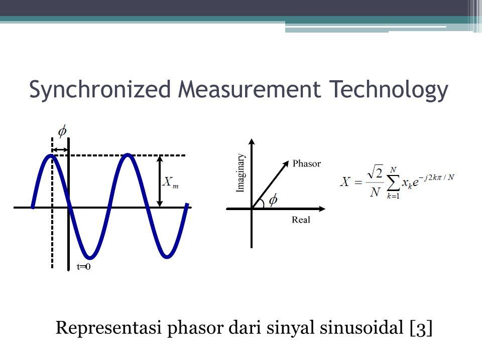 Synchronized Measurement Technology Representasi phasor dari sinyal sinusoidal [3]