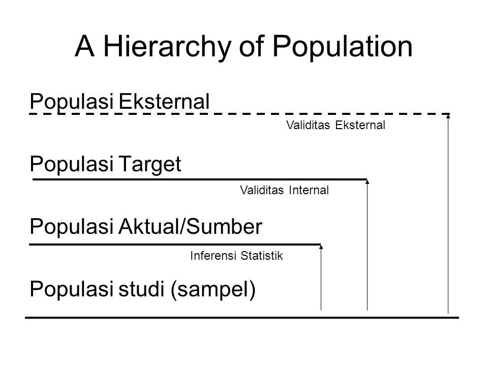 Populasi Eksternal Populasi Target Populasi Aktual/Sumber Populasi studi (sampel) Validitas Eksternal Validitas Internal Inferensi Statistik