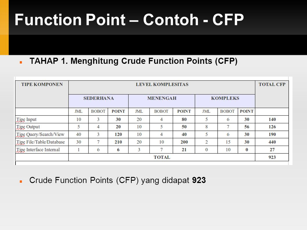 Function Point – Contoh - CFP TAHAP 1.