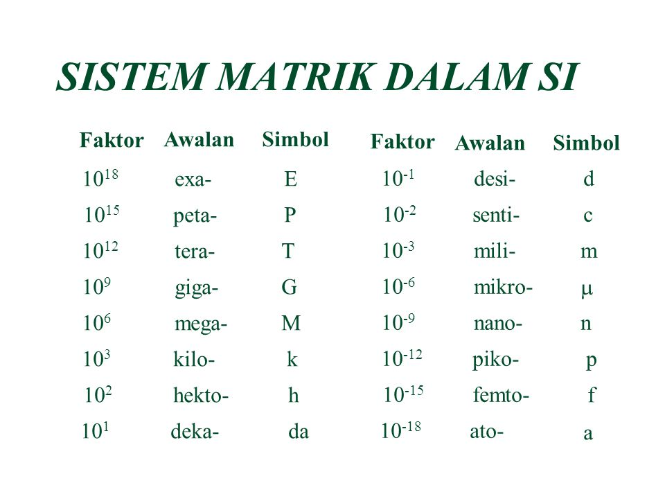 Besaran Pokok (dalam SI) Massa Panjang Waktu Arus listrik Suhu Jumlah Zat Intensitas Satuan (dalam SI) kilogram (kg) meter (m) sekon (s) ampere (A) ke