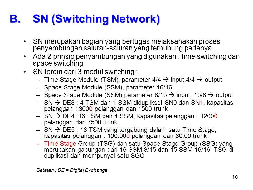 10 SN merupakan bagian yang bertugas melaksanakan proses penyambungan saluran-saluran yang terhubung padanya Ada 2 prinsip penyambungan yang digunakan