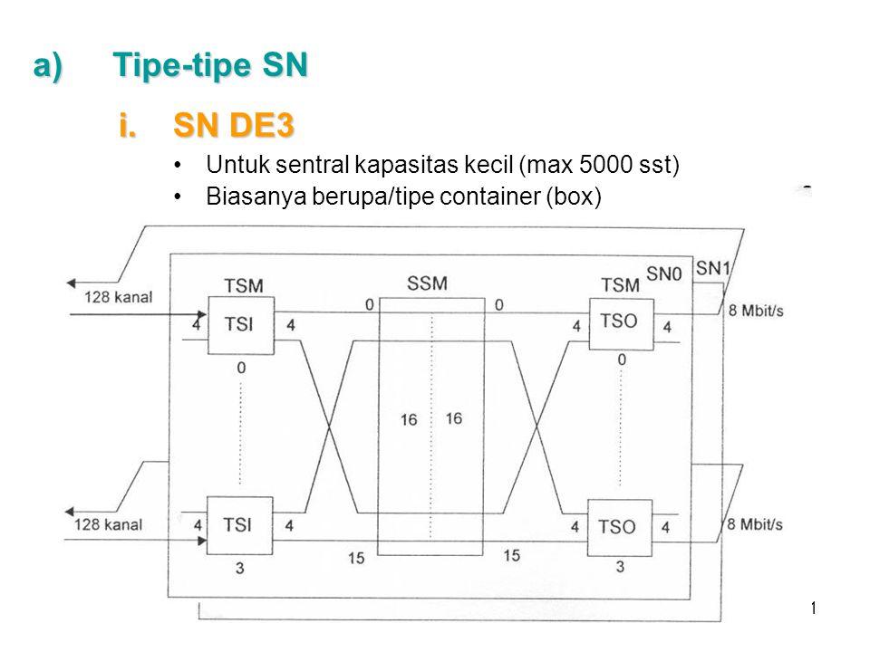 11 a)Tipe-tipe SN i.SN DE3 Untuk sentral kapasitas kecil (max 5000 sst) Biasanya berupa/tipe container (box)
