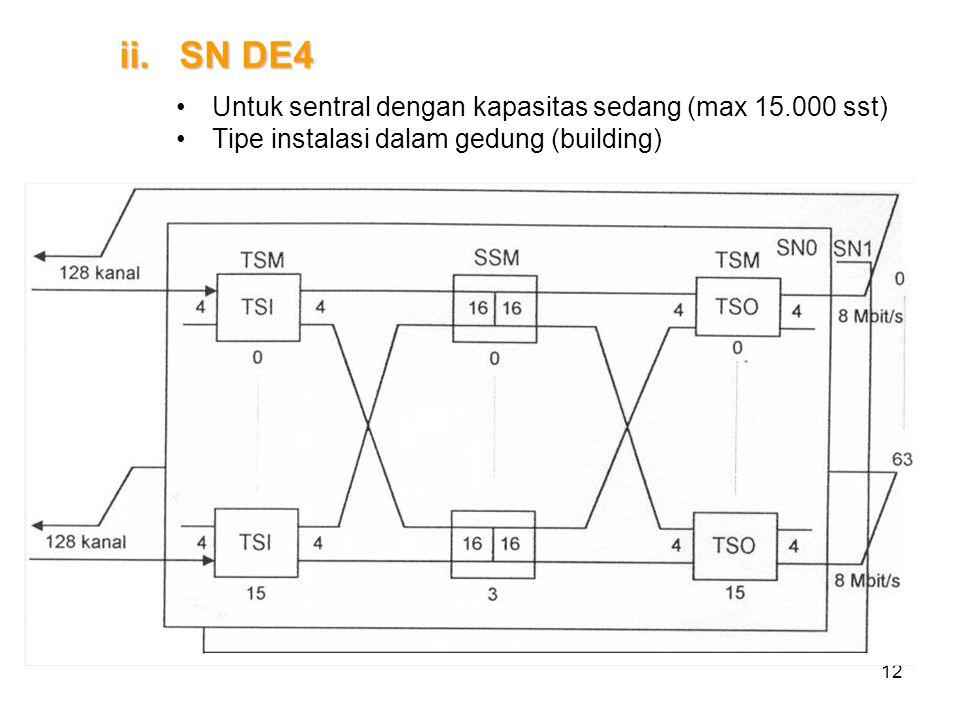 12 ii.SN DE4 Untuk sentral dengan kapasitas sedang (max 15.000 sst) Tipe instalasi dalam gedung (building)