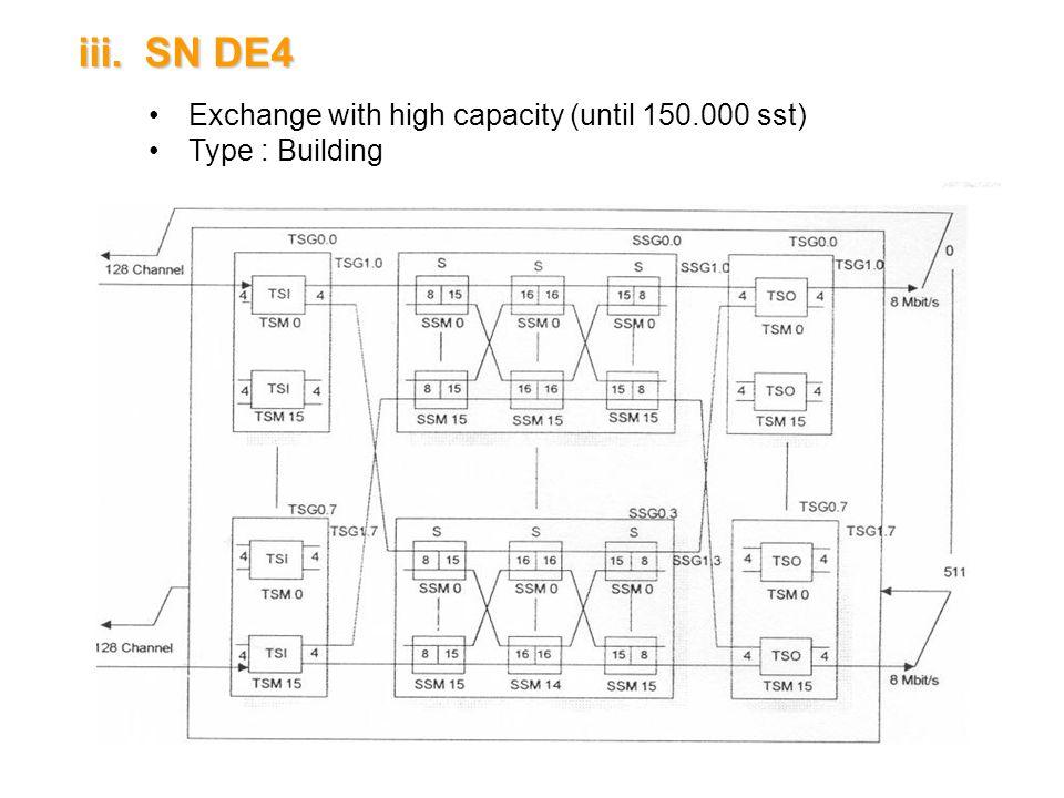 13 iii.SN DE4 Exchange with high capacity (until 150.000 sst) Type : Building