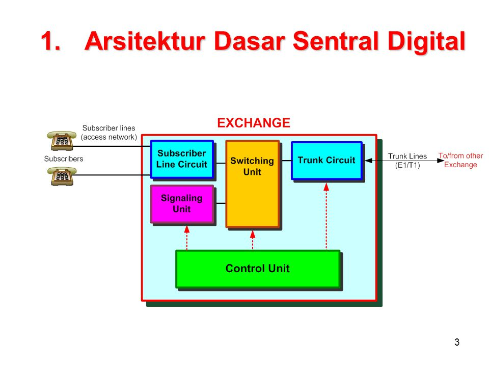 3 1.Arsitektur Dasar Sentral Digital