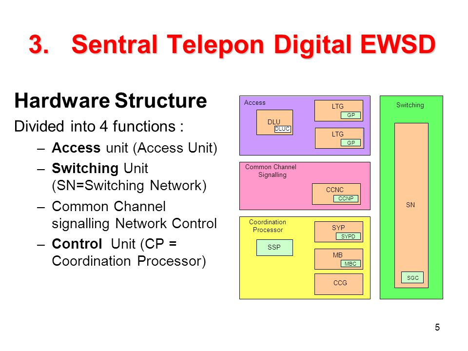 5 3.Sentral Telepon Digital EWSD Hardware Structure Divided into 4 functions : –Access unit (Access Unit) –Switching Unit (SN=Switching Network) –Comm