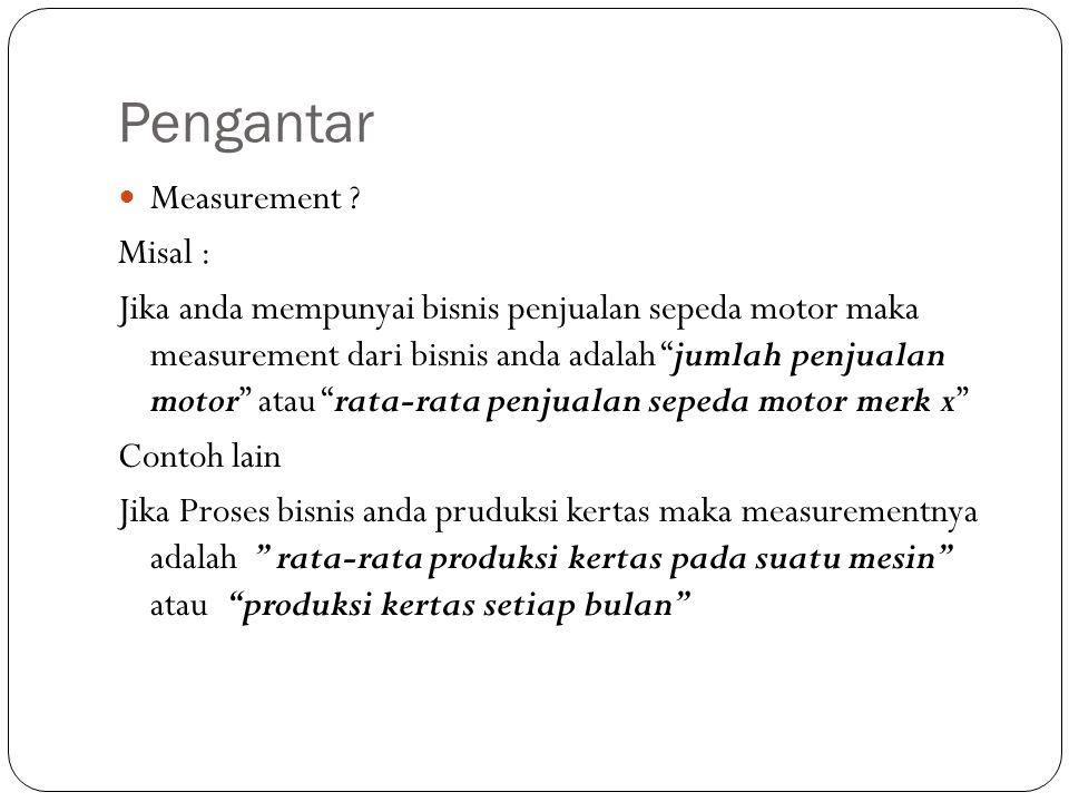 Pengantar Measurement .