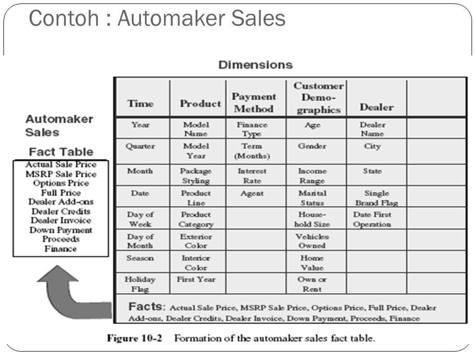 Contoh : Automaker Sales