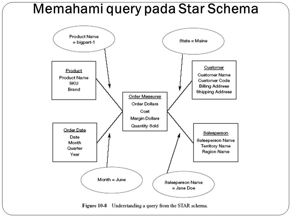 Memahami query pada Star Schema