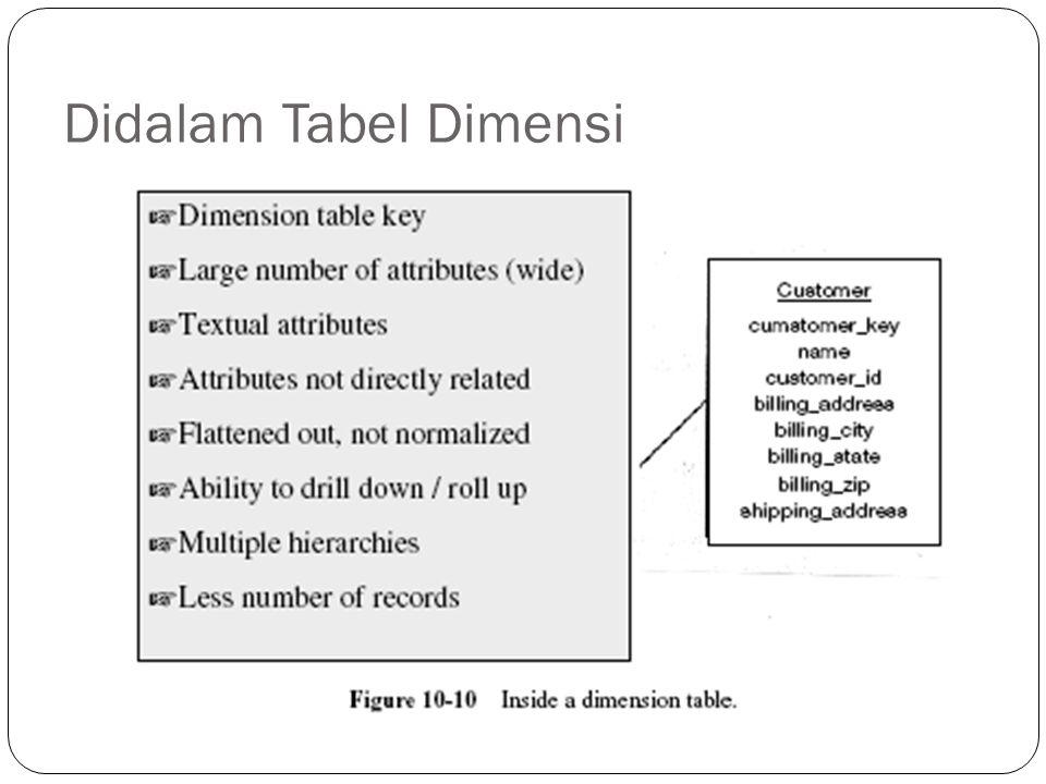 Didalam Tabel Dimensi