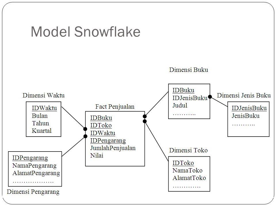 Model Snowflake