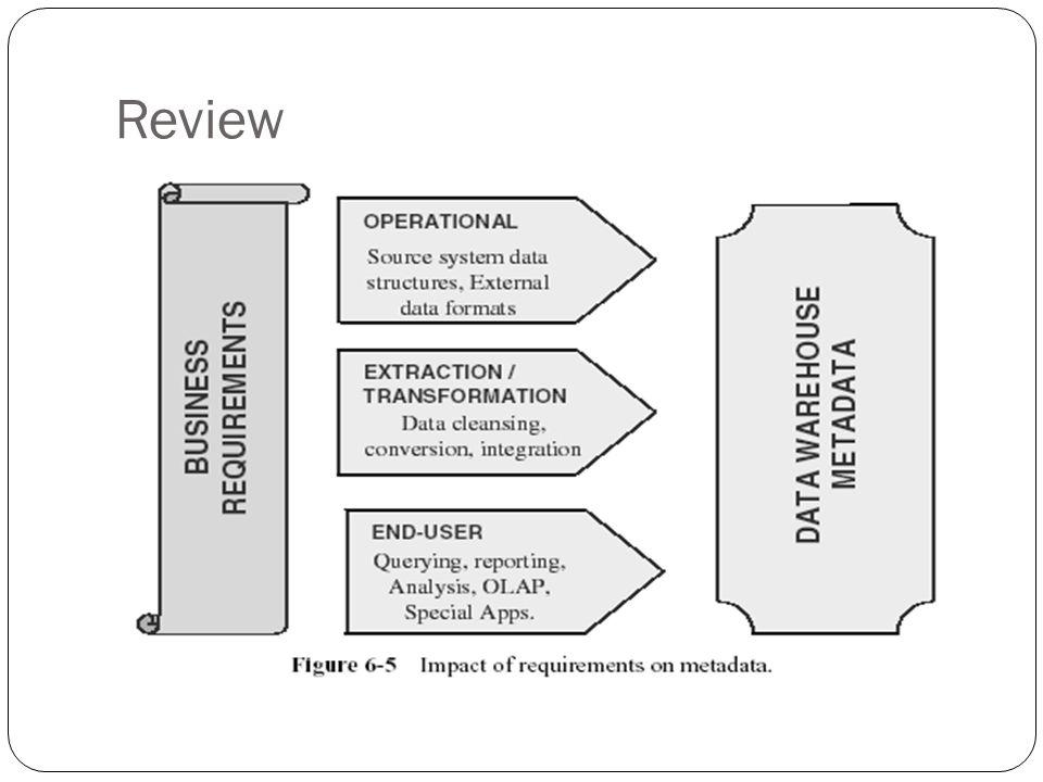 Berbagi tabel dimensi Dapat dilihat sebagai kumpulan beberapa star schema Untuk Enterprise-wide Dikenal juga dengan istilah galaxy schema