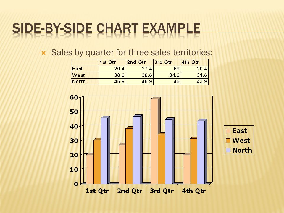  Sales by quarter for three sales territories: