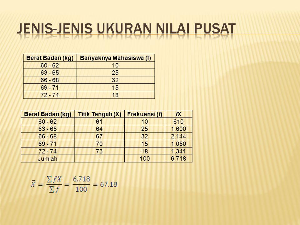 Berat Badan (kg)Banyaknya Mahasiswa (f) 60 - 6210 63 - 6525 66 - 6832 69 - 7115 72 - 7418 Berat Badan (kg)Titik Tengah (X)Frekuensi (f)fXfX 60 - 62611