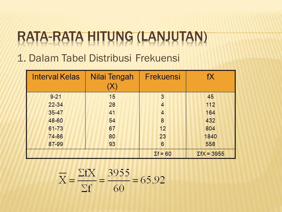 1. Dalam Tabel Distribusi Frekuensi Interval KelasNilai Tengah (X) FrekuensifX 9-21 22-34 35-47 48-60 61-73 74-86 87-99 15 28 41 54 67 80 93 3 4 8 12