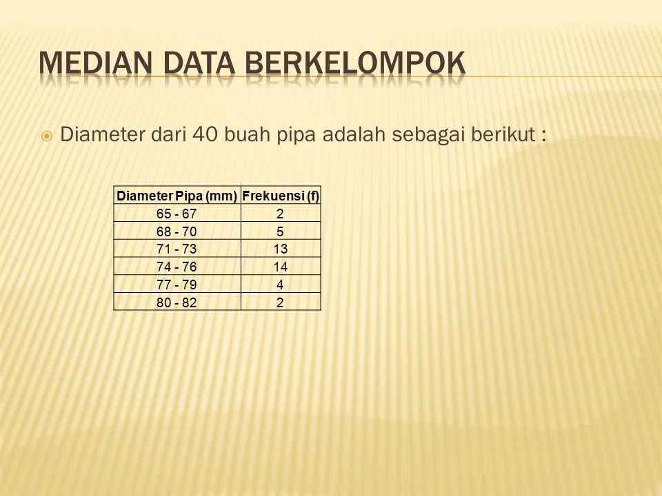  Diameter dari 40 buah pipa adalah sebagai berikut : Diameter Pipa (mm)Frekuensi (f) 65 - 672 68 - 705 71 - 7313 74 - 7614 77 - 794 80 - 822