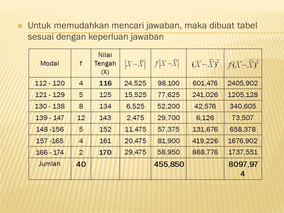  Untuk memudahkan mencari jawaban, maka dibuat tabel sesuai dengan keperluan jawaban Modalf Nilai Tengah (X) 112 - 1204116 24,52598,100601,4762405,90