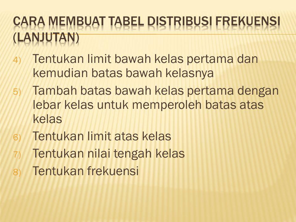 4) Tentukan limit bawah kelas pertama dan kemudian batas bawah kelasnya 5) Tambah batas bawah kelas pertama dengan lebar kelas untuk memperoleh batas